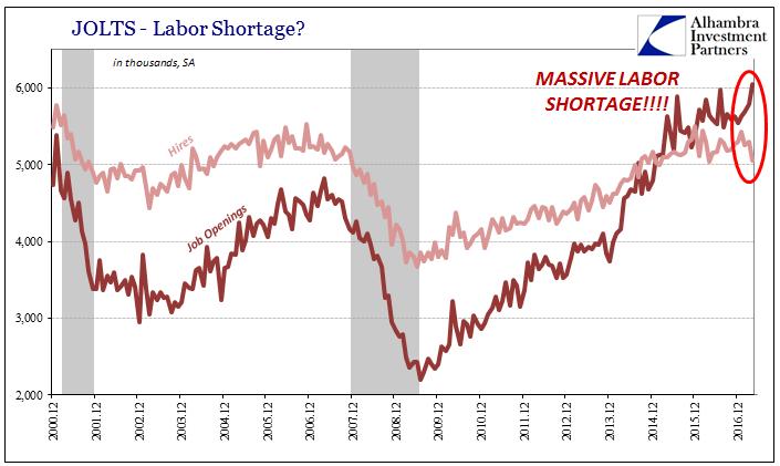 U.S. Labor Shortage, December 2000 - June 2017