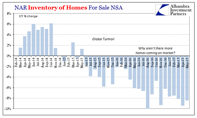 US Inventory of Homes for Sale NSA, February 2014 - June 2017