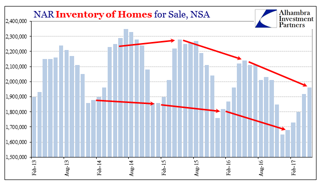 US Inventory of Homes for Sale NSA, February 2013 - June 2017