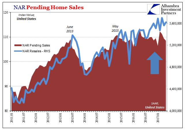 US Pending Home Sales, January 2011 - June 2017