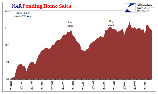 US Pending Home Sales