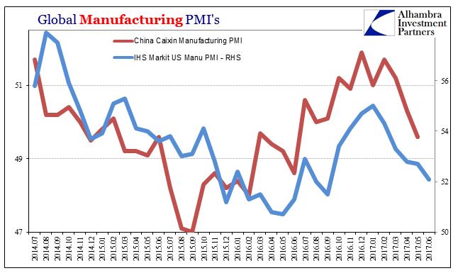 Global Manufacturing PMI's, July 2014 - June 2016