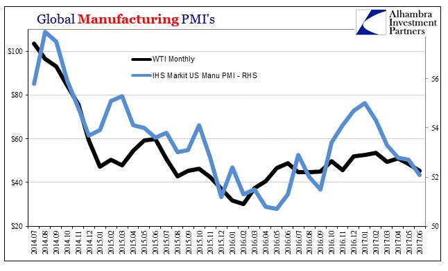 Global Manufacturing PMI's
