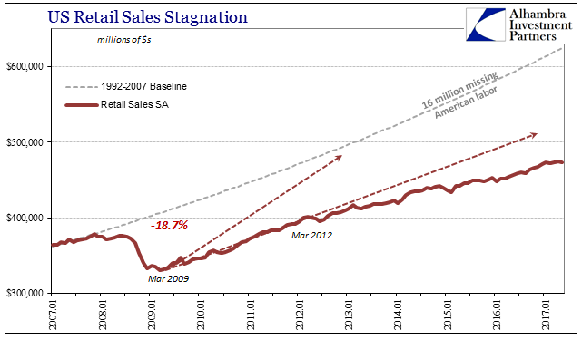 U.S. Retail Sales Stagnation