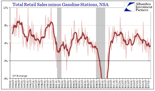 Total Retail Sales Minus Gasoline Stations