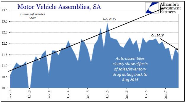 Motor Vehicle Assemblies, January 2013 - June 2017