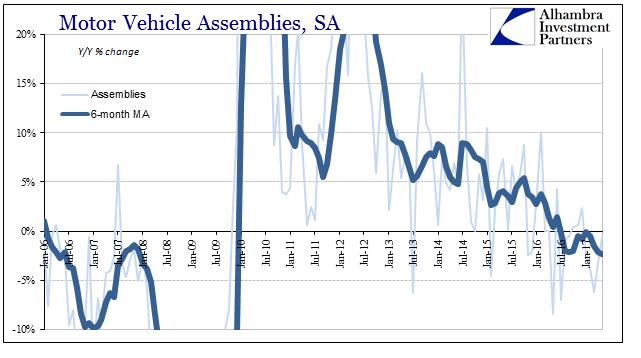 Motor Vehicle Assemblies, January 2006 - June 2017