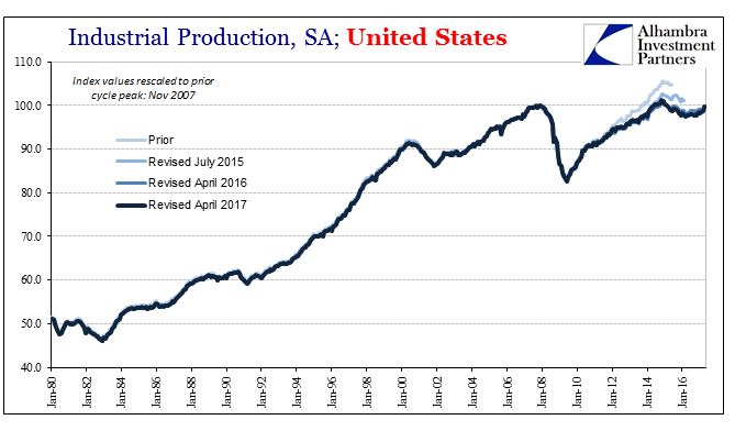 US Industrial Production, January 1980 - June 2017
