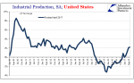 US Industrial Production, January 2010 - June 2017