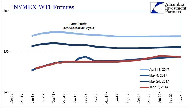 Futures Curves, December 2016 - December 2020