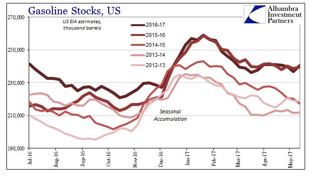 U.S. Gasoline Stocks, July 2016 - June 2017