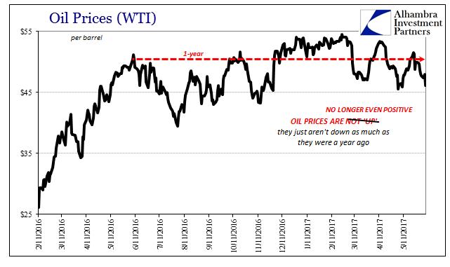 WTI Oil Prices, February 2016 - June 2017