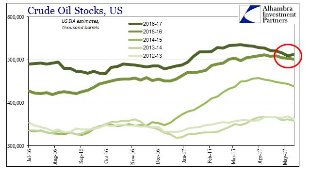 U.S. Crude Oil Stocks, July 2016 - June 2017