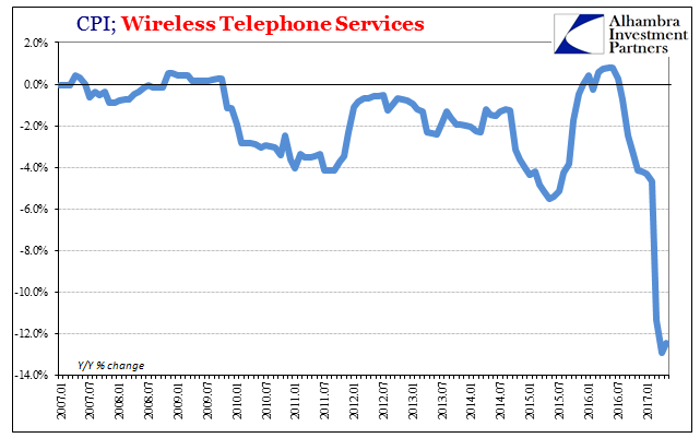 CPI: Wireless Telephone Services