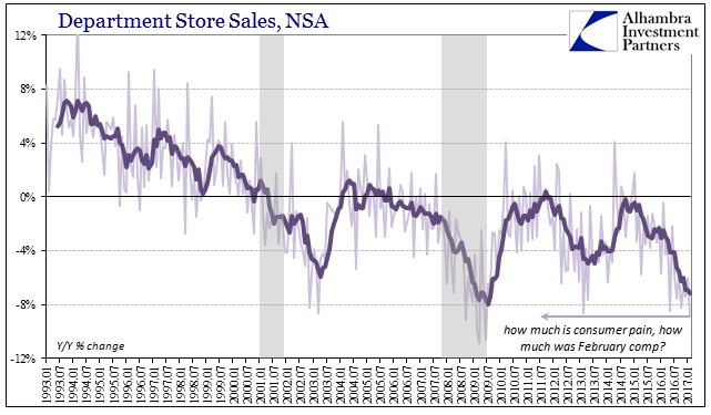 Department Store Sales NSA