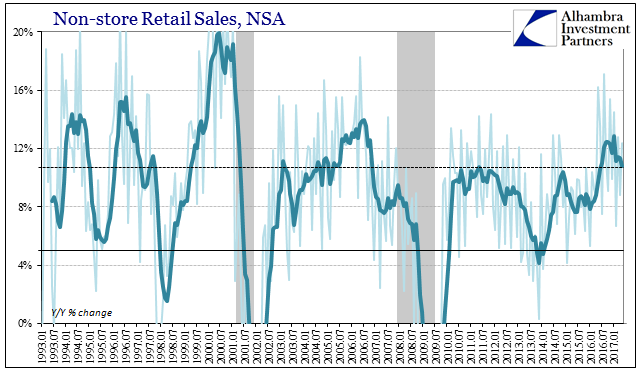 Non-store Retail Sales NSA , January 1993 - June 2017