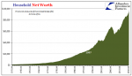 U.S. Household Net Worth, April 1954 - April 2016