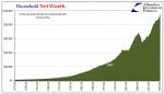U.S. Household Net Worth, April 1954 - April 2016