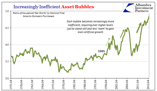 U.S. Asset Bubbles, April 1951 - April 2016