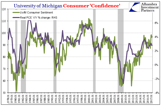 University Of Michigan Surveys Of Consumer's Confidence, January 1978 - June 2017