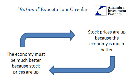 Stock Prices Circular