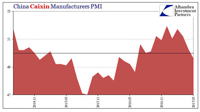 China Caixin Manufaturers PMI, November 2015 - May 2017