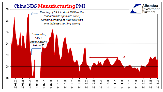 China NBS Manufacturing PMI, May 2007 - May 2017