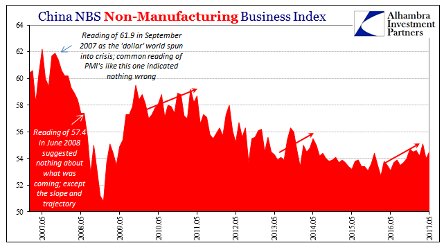 China NBS Non-Manufacturing Business Index, May 2007 - May 2017