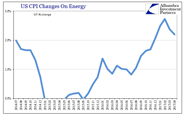 U.S. CPI Changes On Energy, July 2014 - April 2017