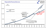U.S. Disposable Personal Income