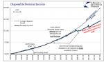 U.S. Disposable Personal Income