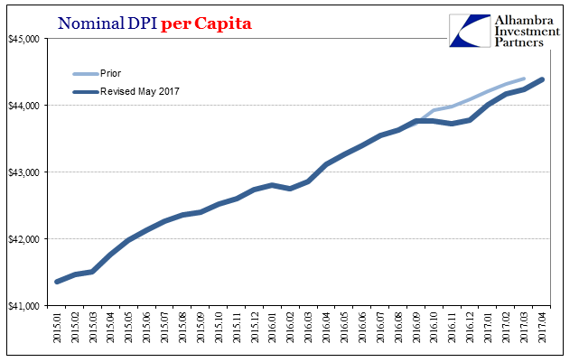 U.S. Nominal DPI, January 2015 - June 2017