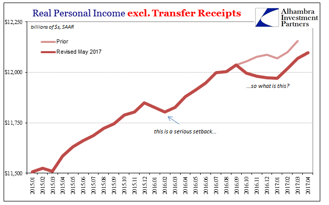 Real Personal Income Excluding Transfer Receipts
