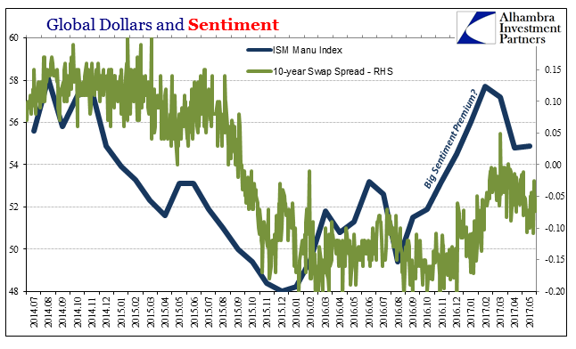 Global Dollars And Sentiment, July 2014 - May 2017