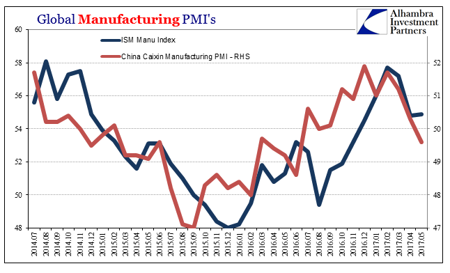 Global Manufacturing PMI's, July 2014 - May 2017