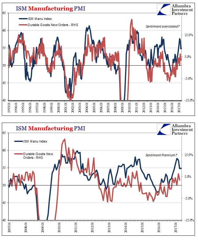 ISM Manufacturing PMI, January 1993 - May 2017