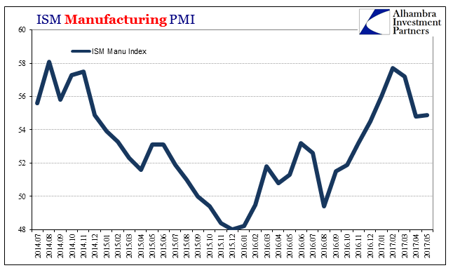 ISM Manufacturing PMI, July 2014 - May 2017