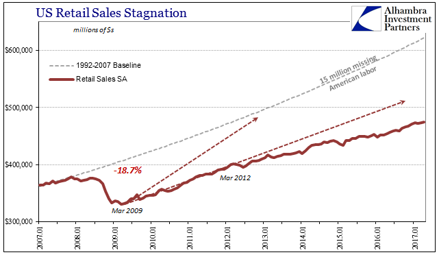 U.S. Retail Sales Stagnation, January 2007 - May 2017