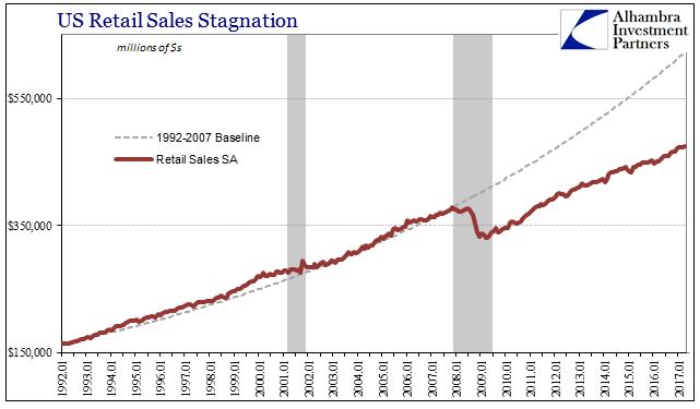 U.S. Retail Sales Stagnation, January 1992 - May 2017