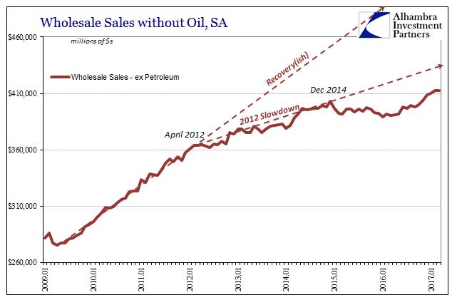 US Wholesale Sales Excluding Petro SA