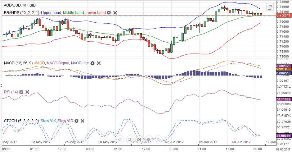 AUD/USD MACDS Stochastics Bollinger Bands RSI Relative Strength Moving Average, June 10