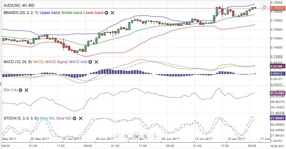 AUD/USD MACDS Stochastics Bollinger Bands RSI Relative Strength Moving Average, June 17