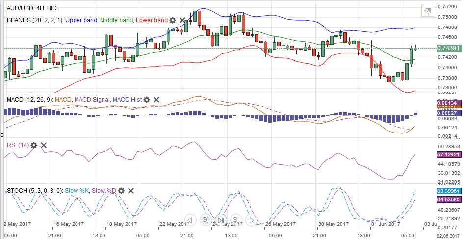 AUD/USD with Technical Indicators, June 03