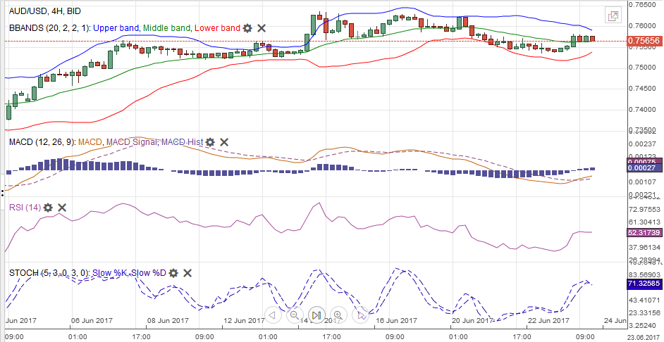 AUD/USD with Technical Indicators, June 24