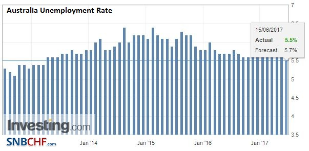 Australia Unemployment Rate, May 2017