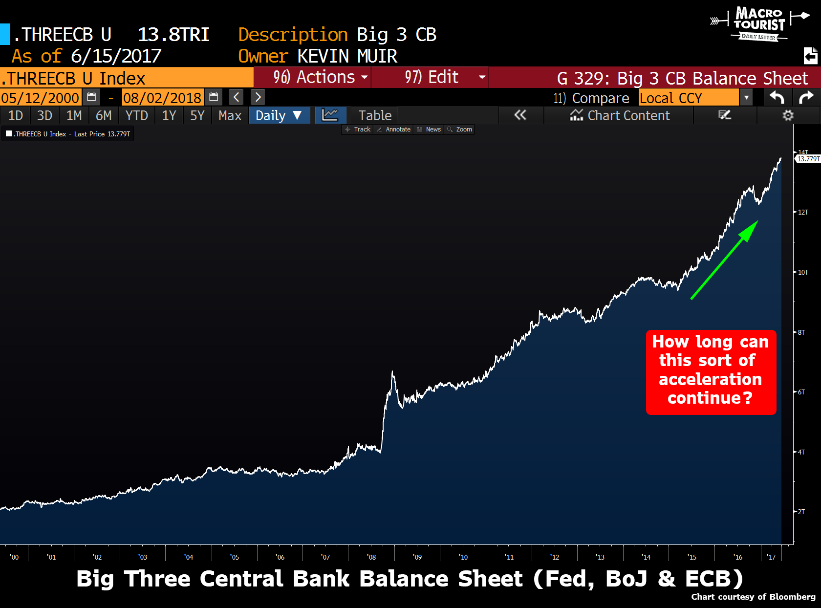 Big Three Central Bank Balance Sheet