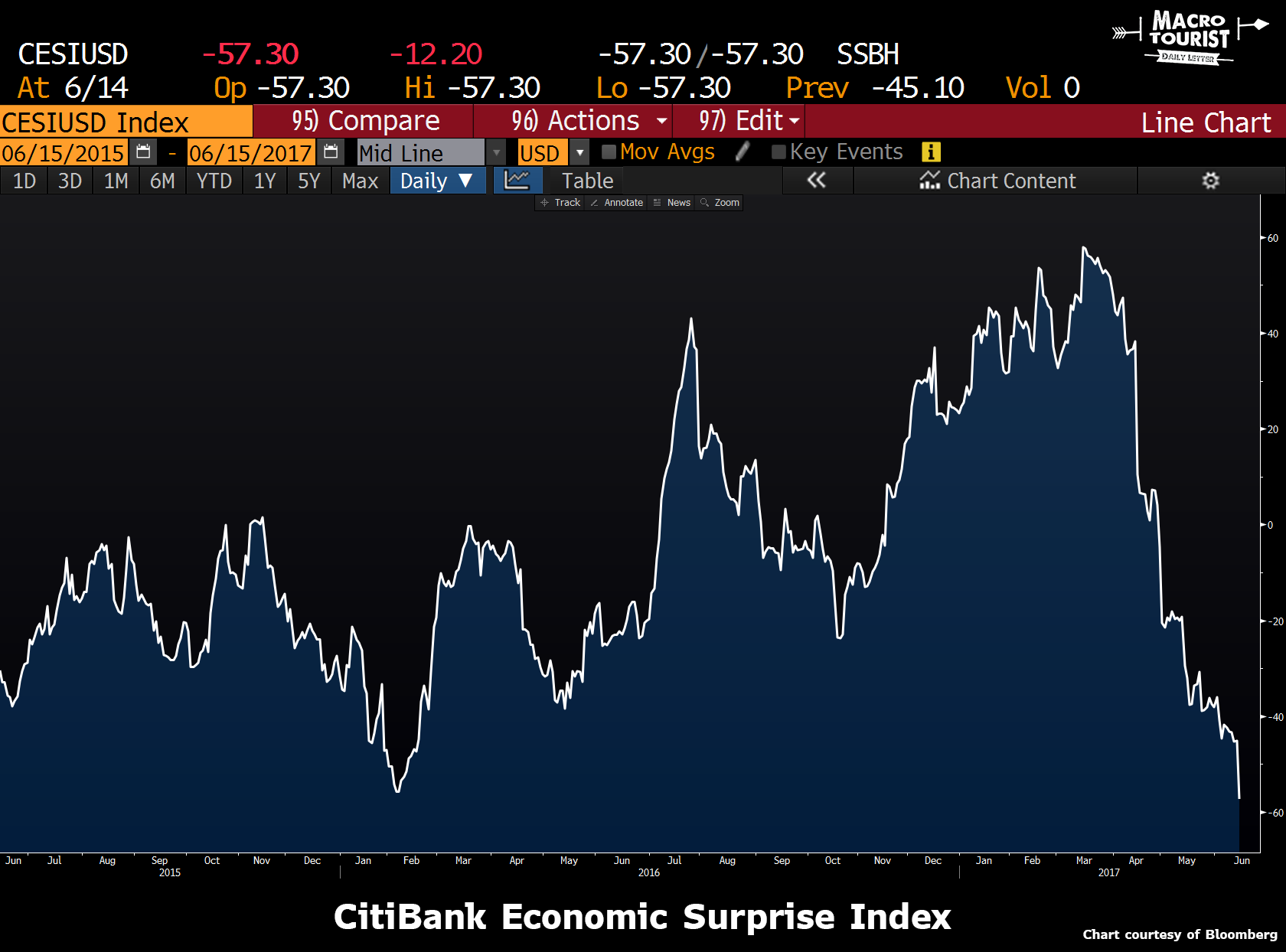 CitiBank Economic Surprise Index, 2015 - 2017