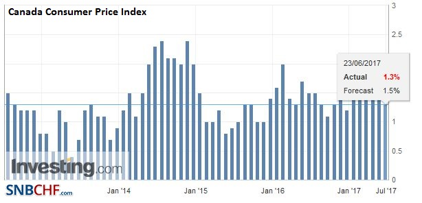 Canada Consumer Price Index (CPI) YoY, May 2017