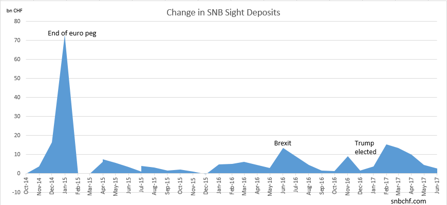 Change in SNB Sight Deposits June 2017