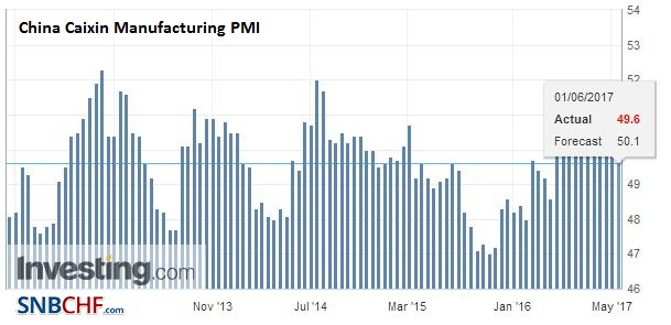 China Caixin Manufacturing Purchasing Managers Index (PMI), May 2017